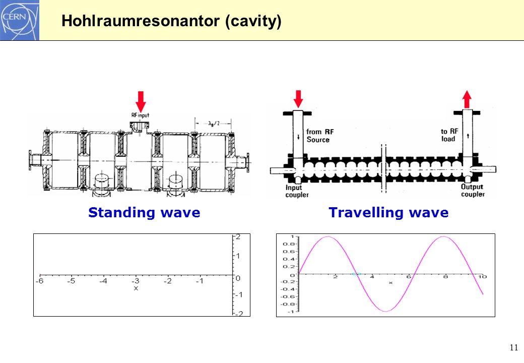 Hohlraumresonantor (cavity)