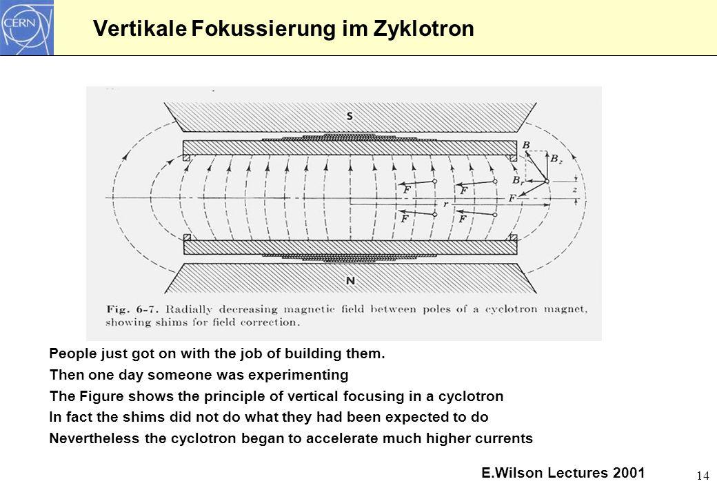 Vertikale Fokussierung im Zyklotron
