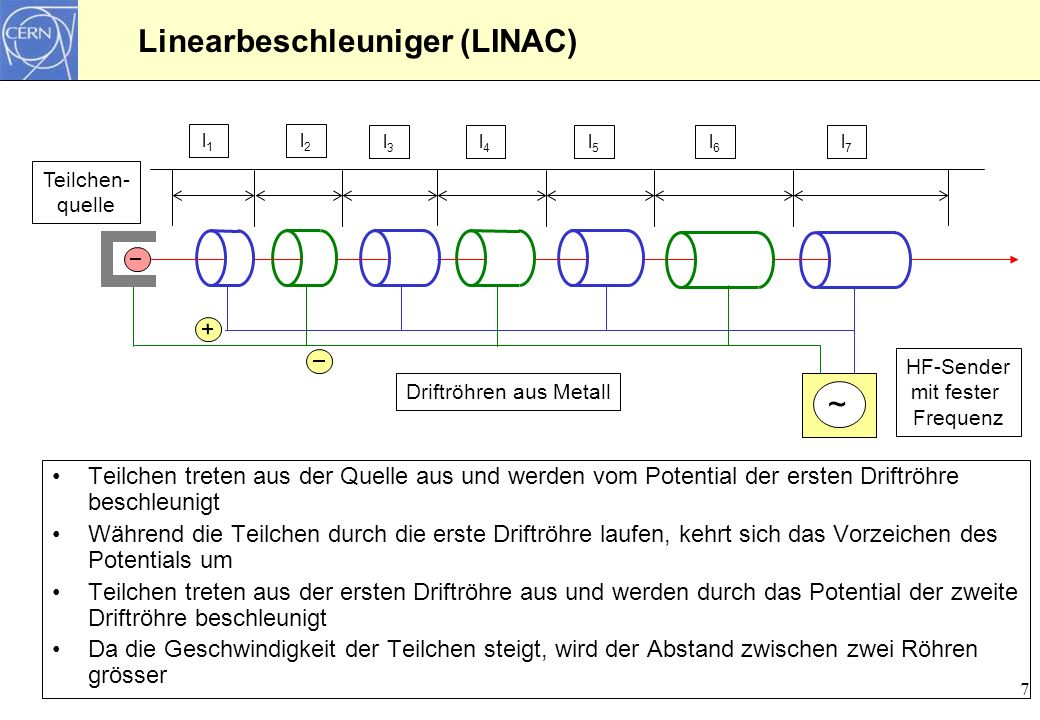 Linearbeschleuniger (LINAC)