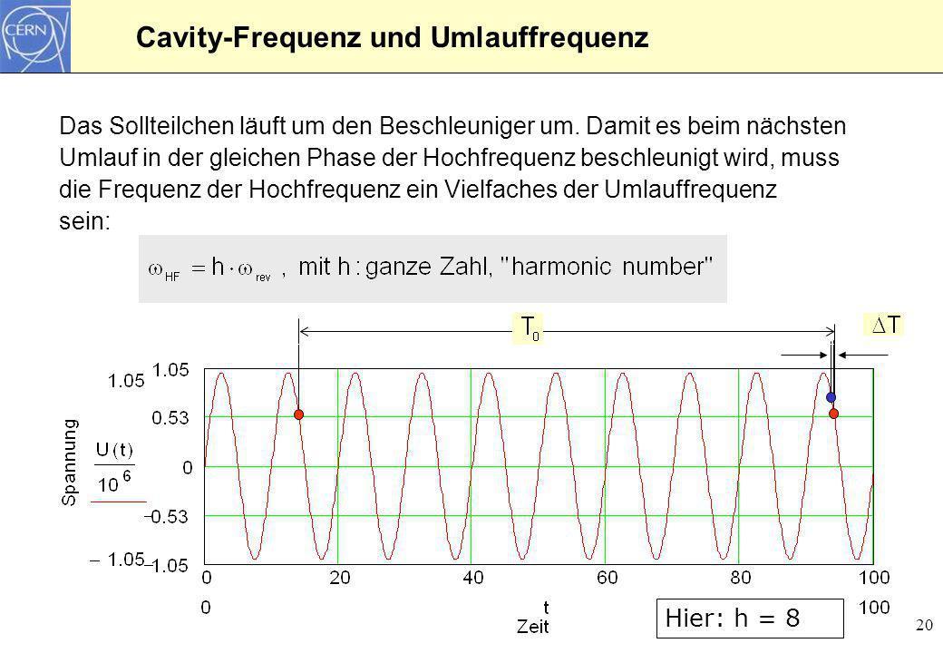 Cavity-Frequenz und Umlauffrequenz