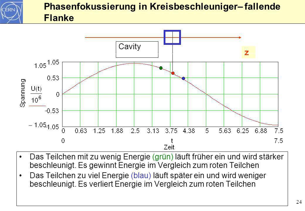 Phasenfokussierung in Kreisbeschleuniger– fallende Flanke