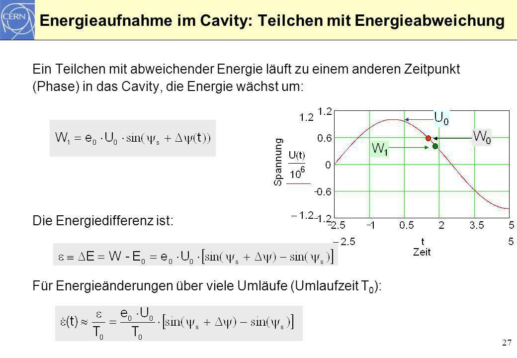 Energieaufnahme im Cavity: Teilchen mit Energieabweichung