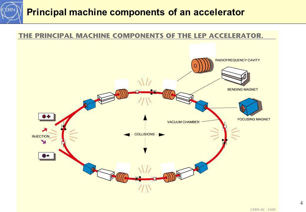 Principal machine components of an accelerator
