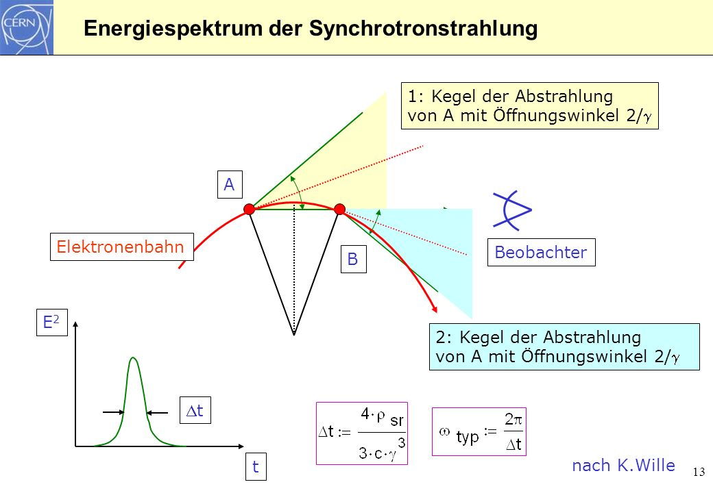 Energiespektrum der Synchrotronstrahlung