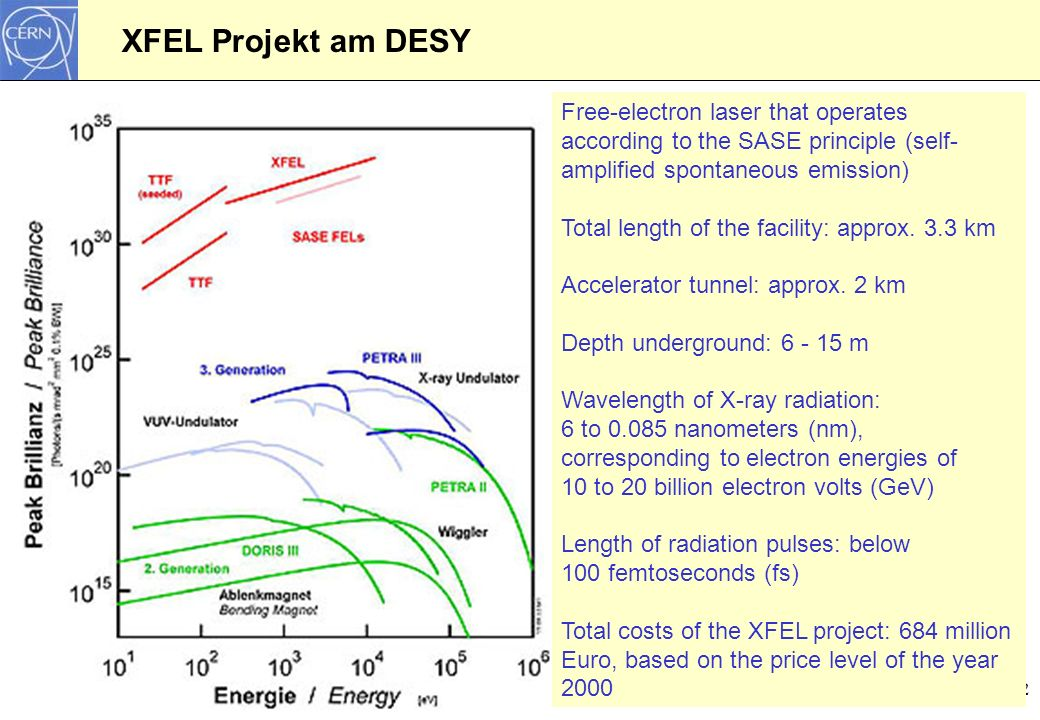 XFEL Projekt am DESY Free-electron laser that operates according to the SASE principle (self-amplified spontaneous emission)