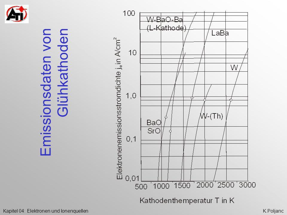 Emissionsdaten von Glühkathoden