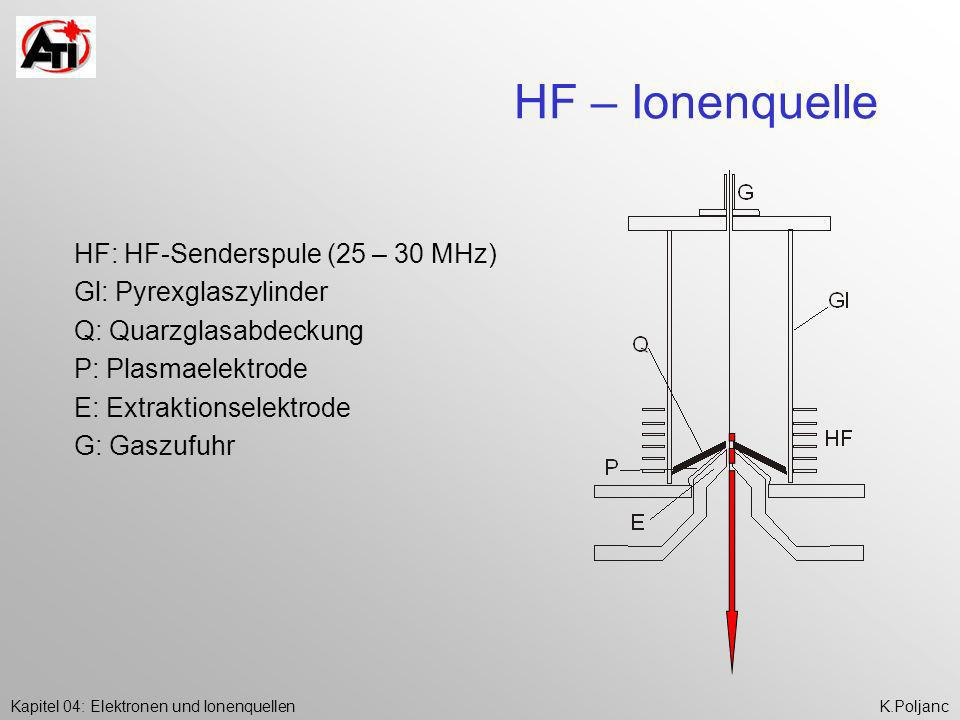 HF – Ionenquelle HF: HF-Senderspule (25 – 30 MHz)