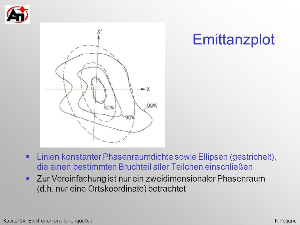 Emittanzplot Linien konstanter Phasenraumdichte sowie Ellipsen (gestrichelt), die einen bestimmten Bruchteil aller Teilchen einschließen.