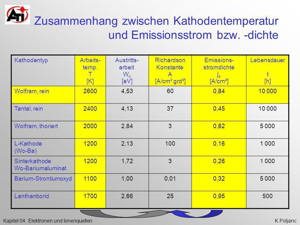 Zusammenhang zwischen Kathodentemperatur und Emissionsstrom bzw