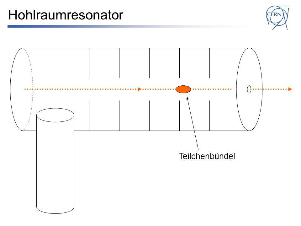 Hohlraumresonator Teilchenbündel