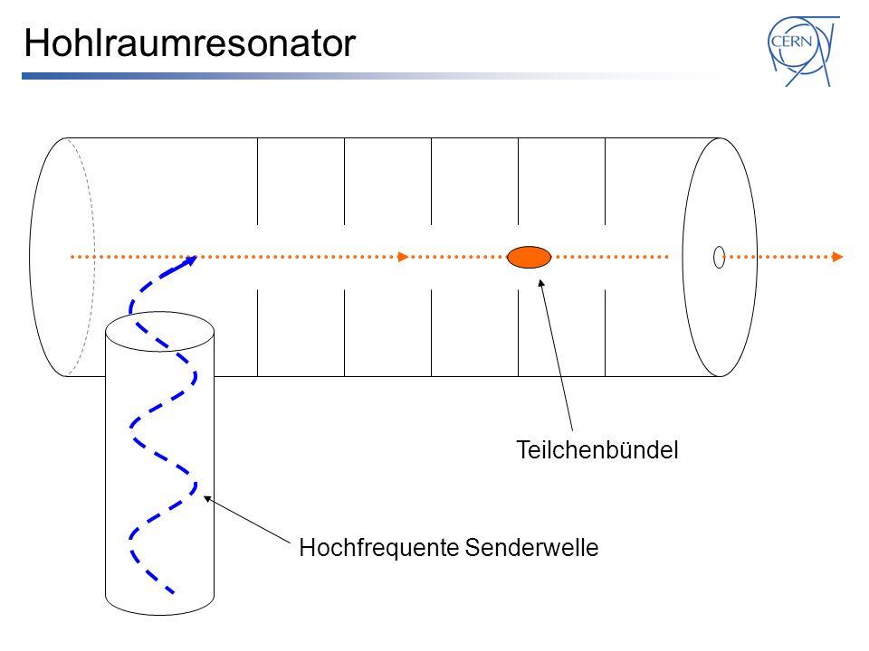 Hohlraumresonator Teilchenbündel Hochfrequente Senderwelle
