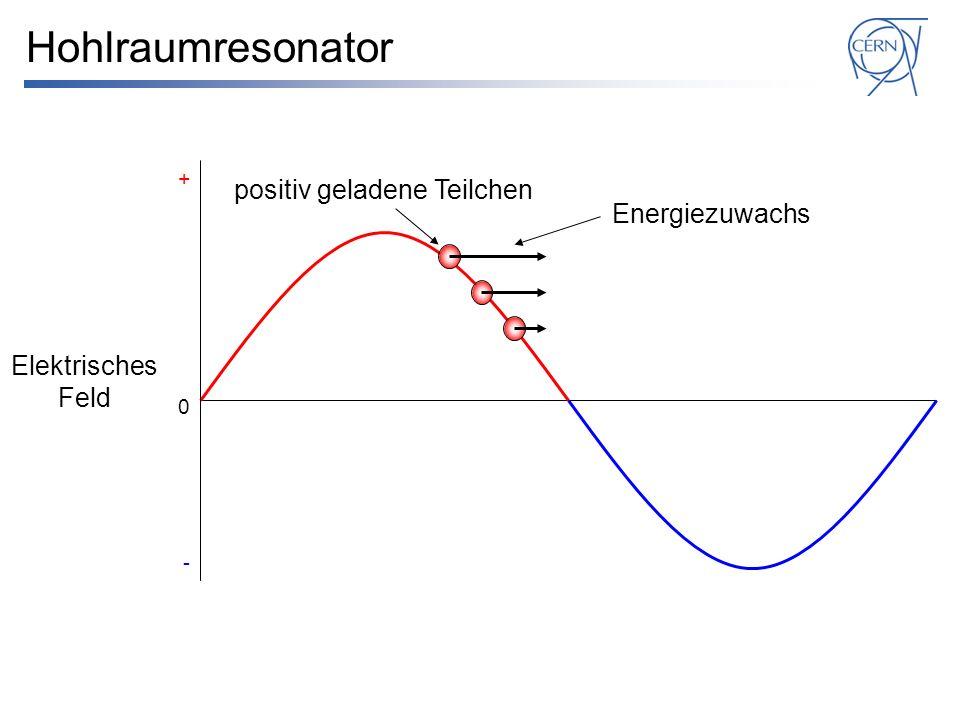 Hohlraumresonator positiv geladene Teilchen Energiezuwachs