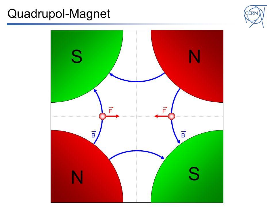 Quadrupol-Magnet S N F F B B S N