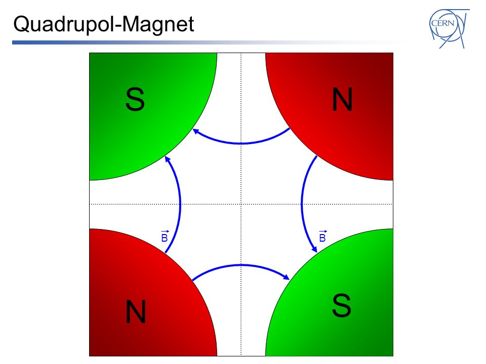Quadrupol-Magnet S N B B S N