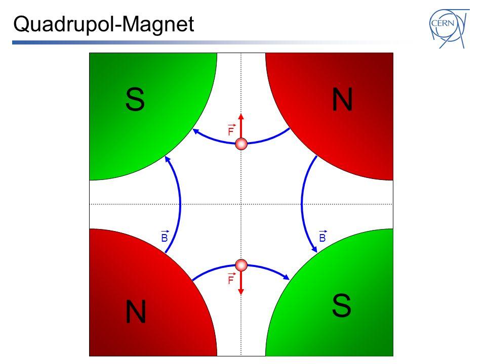 Quadrupol-Magnet S N F B B F S N