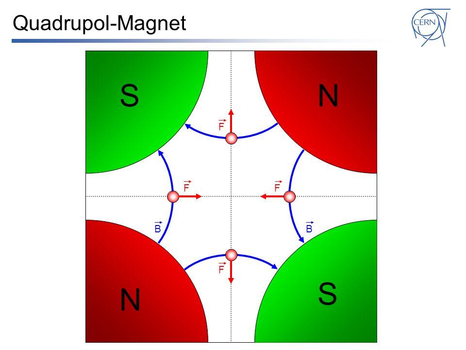 Quadrupol-Magnet S N F F F B B F S N
