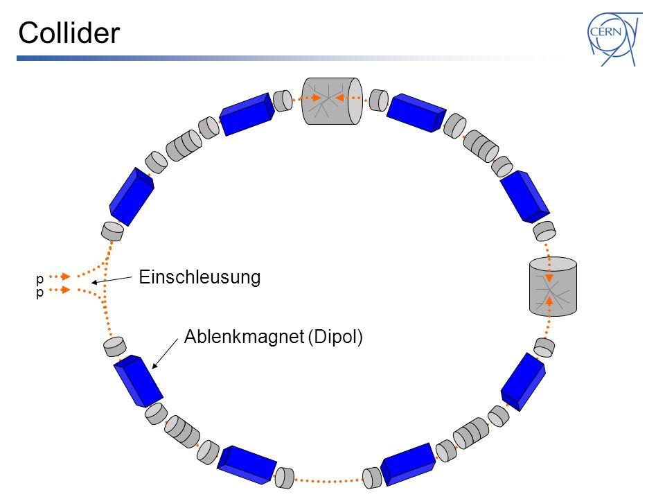 Collider Einschleusung p p Ablenkmagnet (Dipol)