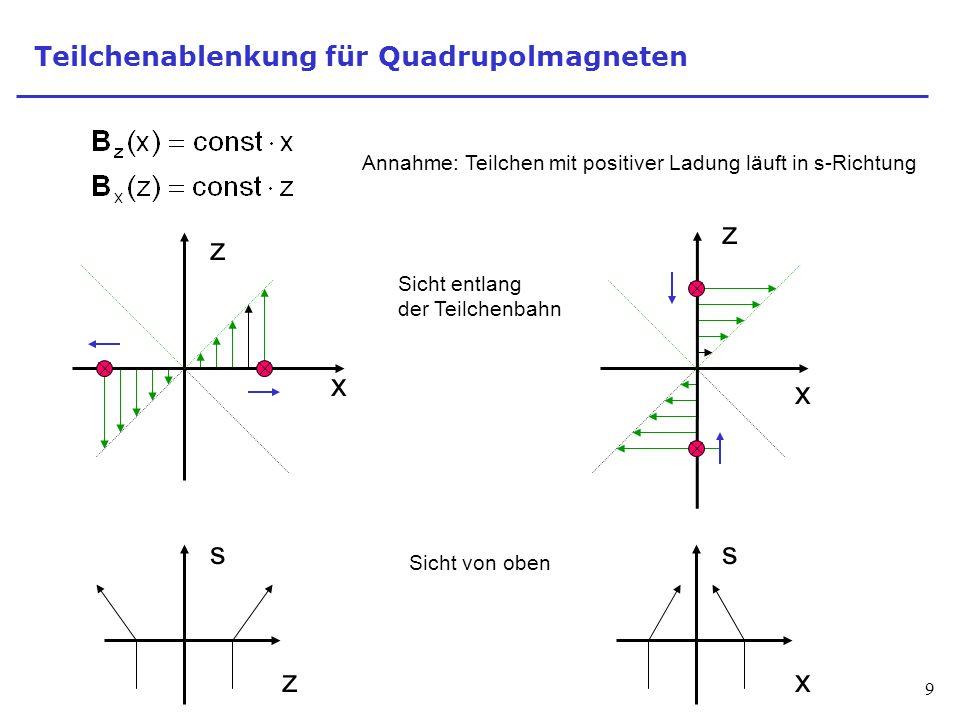 Teilchenablenkung für Quadrupolmagneten