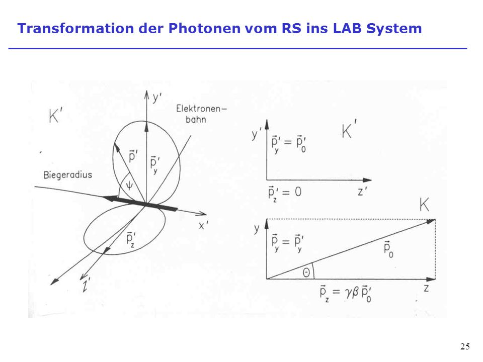 Transformation der Photonen vom RS ins LAB System
