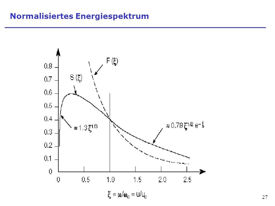 Normalisiertes Energiespektrum