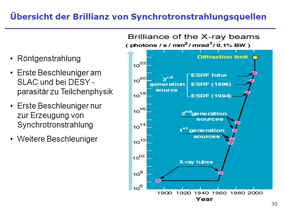 Übersicht der Brillianz von Synchrotronstrahlungsquellen