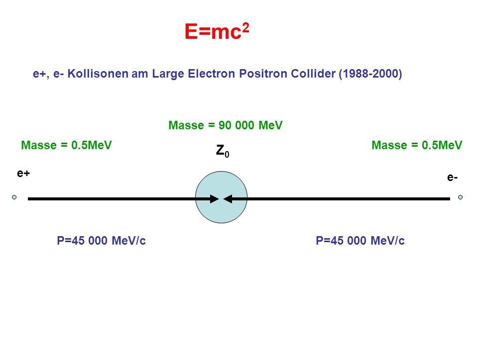 E=mc2e+, e- Kollisonen am Large Electron Positron Collider (1988-2000) Masse = 90 000 MeV. Masse = 0.5MeV.