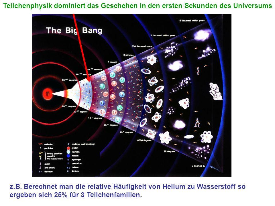 Teilchenphysik dominiert das Geschehen in den ersten Sekunden des Universums