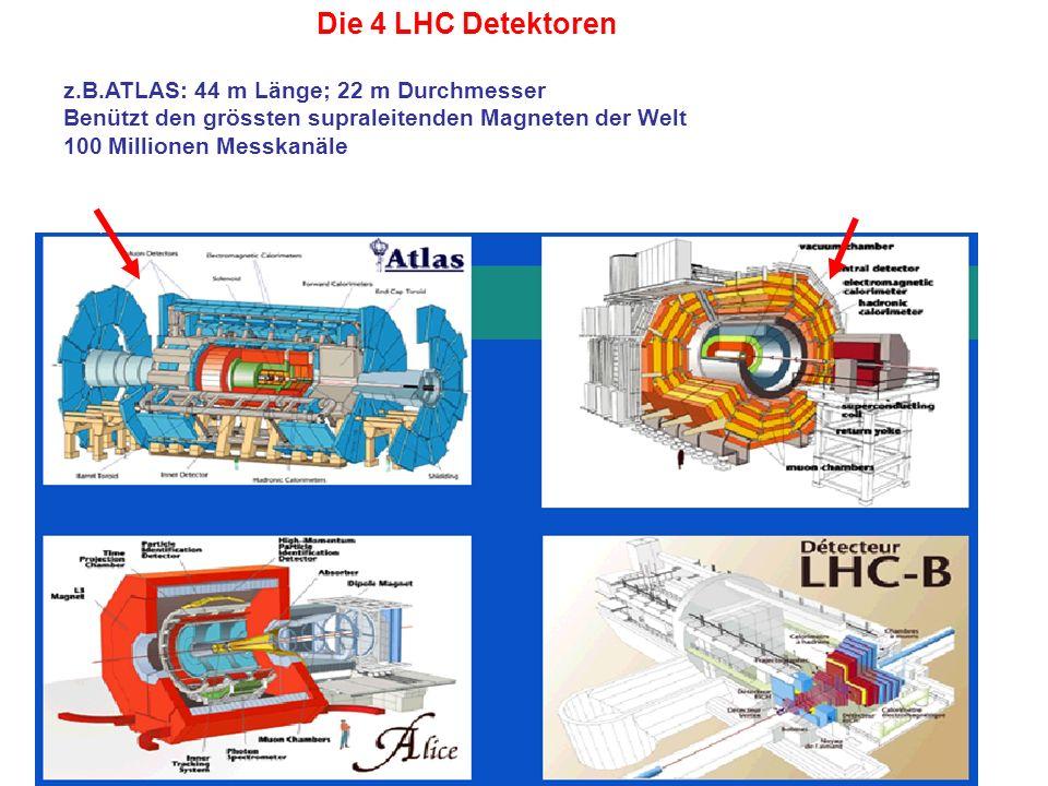 Die 4 LHC Detektoren z.B.ATLAS: 44 m Länge; 22 m Durchmesser