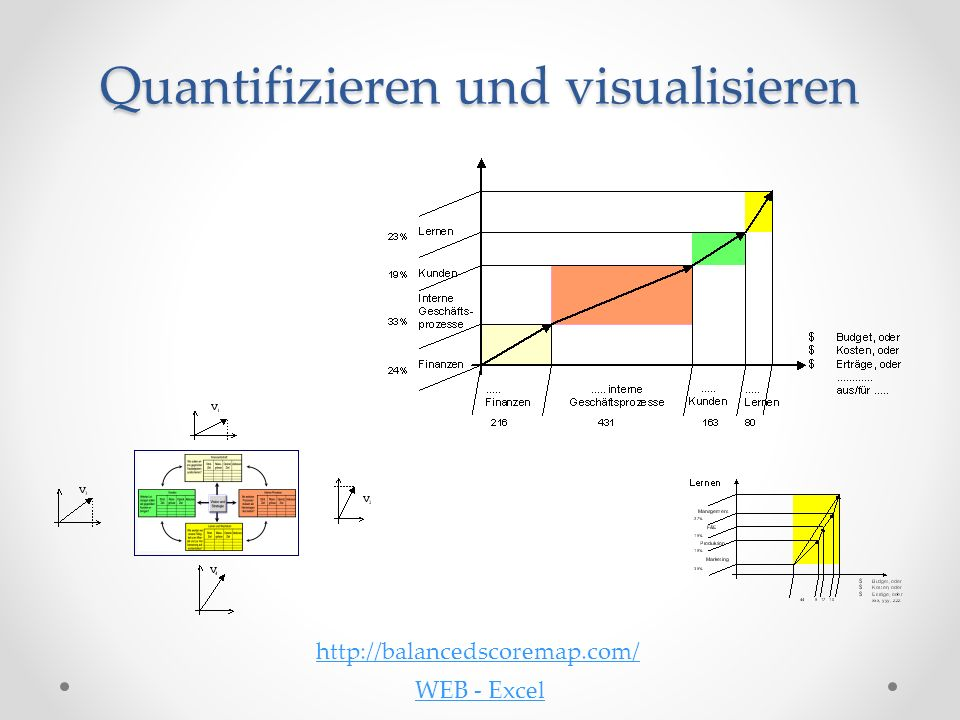 Quantifizieren und visualisieren