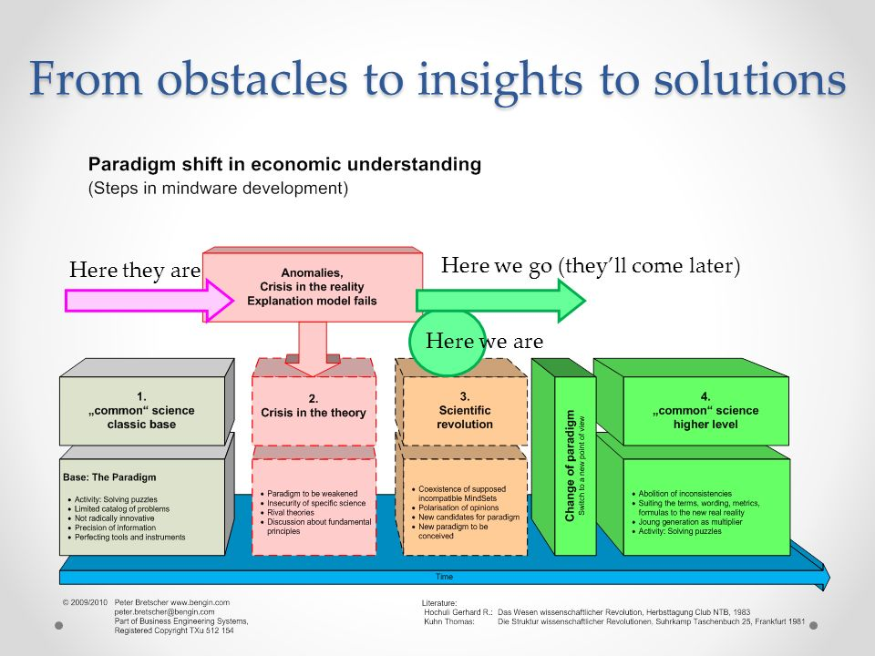 From obstacles to insights to solutions