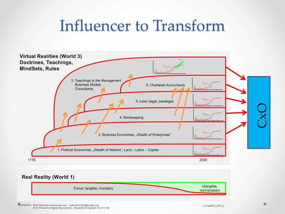 Influencer to Transform