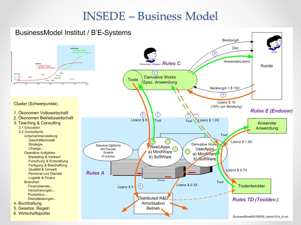 INSEDE – Business Model