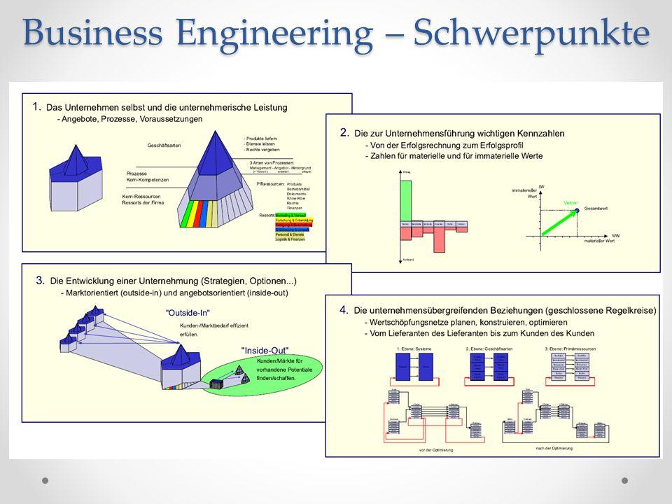 Business Engineering – Schwerpunkte