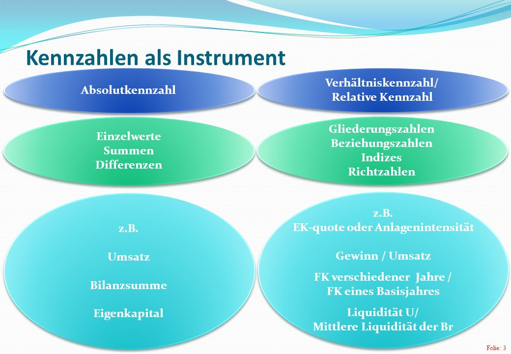 Kennzahlen als Instrument