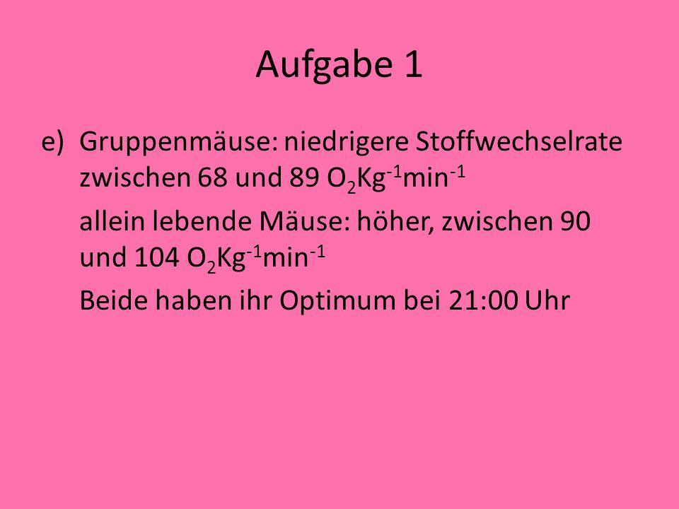 Aufgabe 1 Gruppenmäuse: niedrigere Stoffwechselrate zwischen 68 und 89 O2Kg-1min-1. allein lebende Mäuse: höher, zwischen 90 und 104 O2Kg-1min-1.