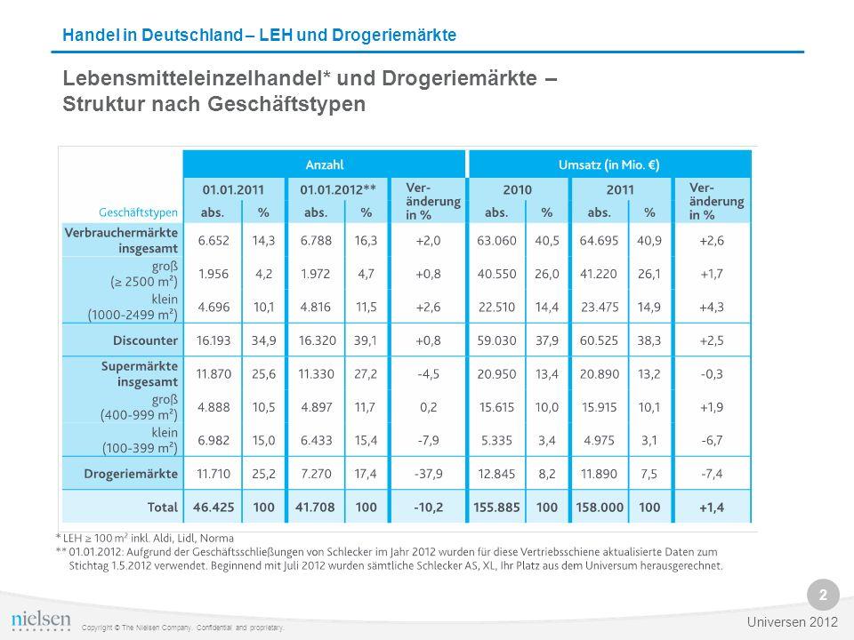 Verbraucher in Deutschland