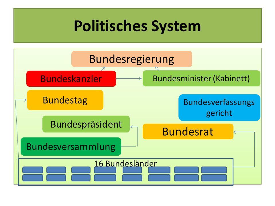Politisches System Bundesregierung 16 Bundesländer Bundesrat