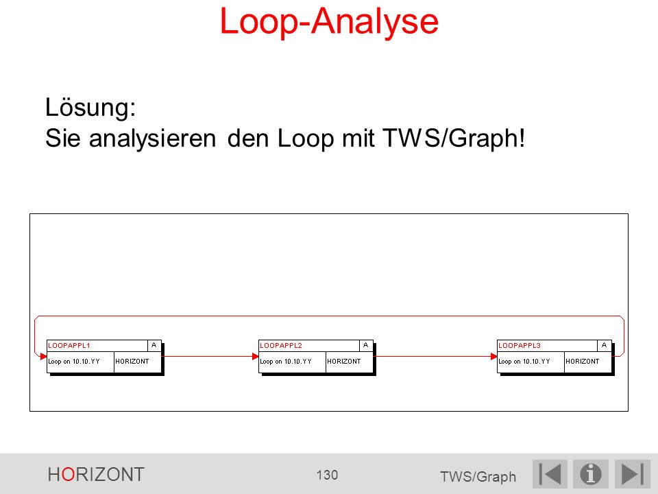Loop-Analyse Lösung: Sie analysieren den Loop mit TWS/Graph! HORIZONT