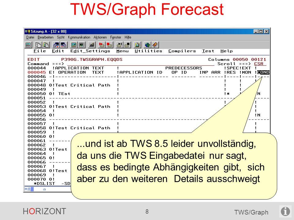 TWS/Graph Forecast