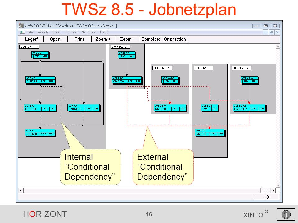 TWSz 8.5 - Jobnetzplan Internal Conditional Dependency