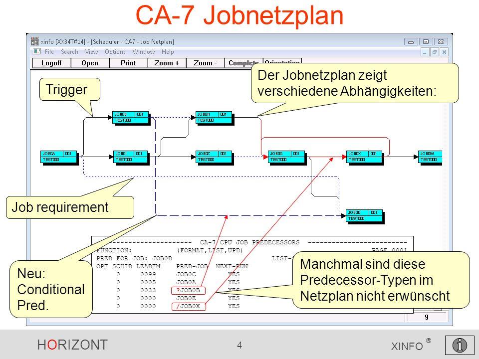 CA-7 Jobnetzplan Der Jobnetzplan zeigt verschiedene Abhängigkeiten: