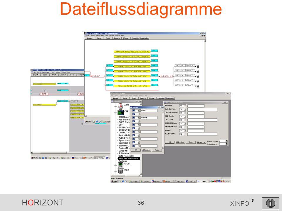 Dateiflussdiagramme