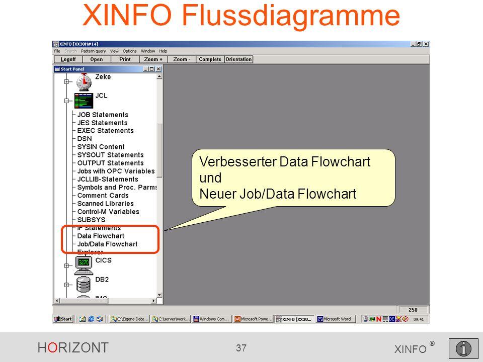 XINFO Flussdiagramme Verbesserter Data Flowchart und