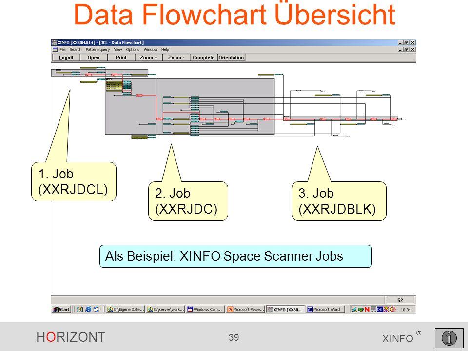 Data Flowchart Übersicht
