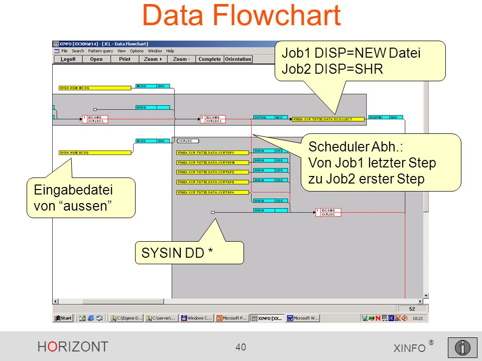 Data Flowchart Job1 DISP=NEW Datei Job2 DISP=SHR Scheduler Abh.: