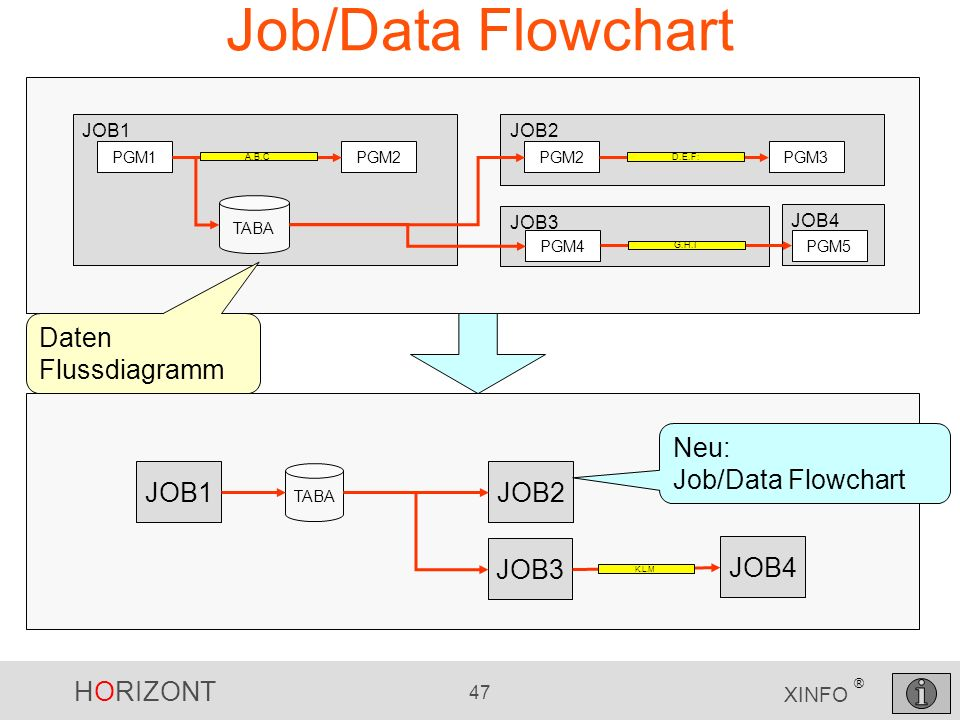 Job/Data Flowchart Daten Flussdiagramm JOB1 JOB2 JOB3 JOB4