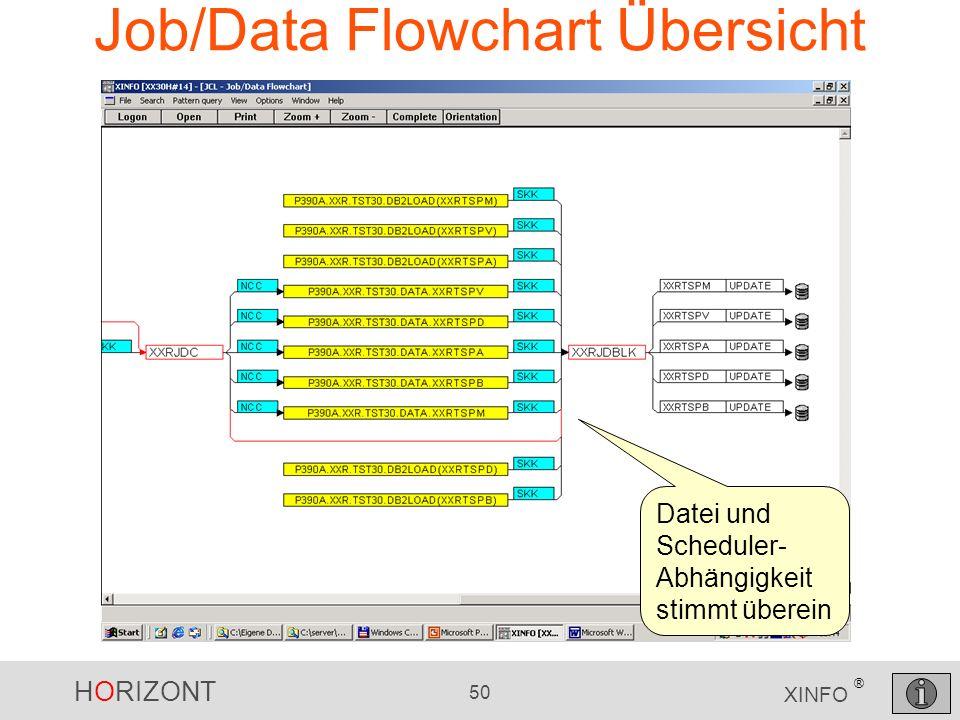 Job/Data Flowchart Übersicht