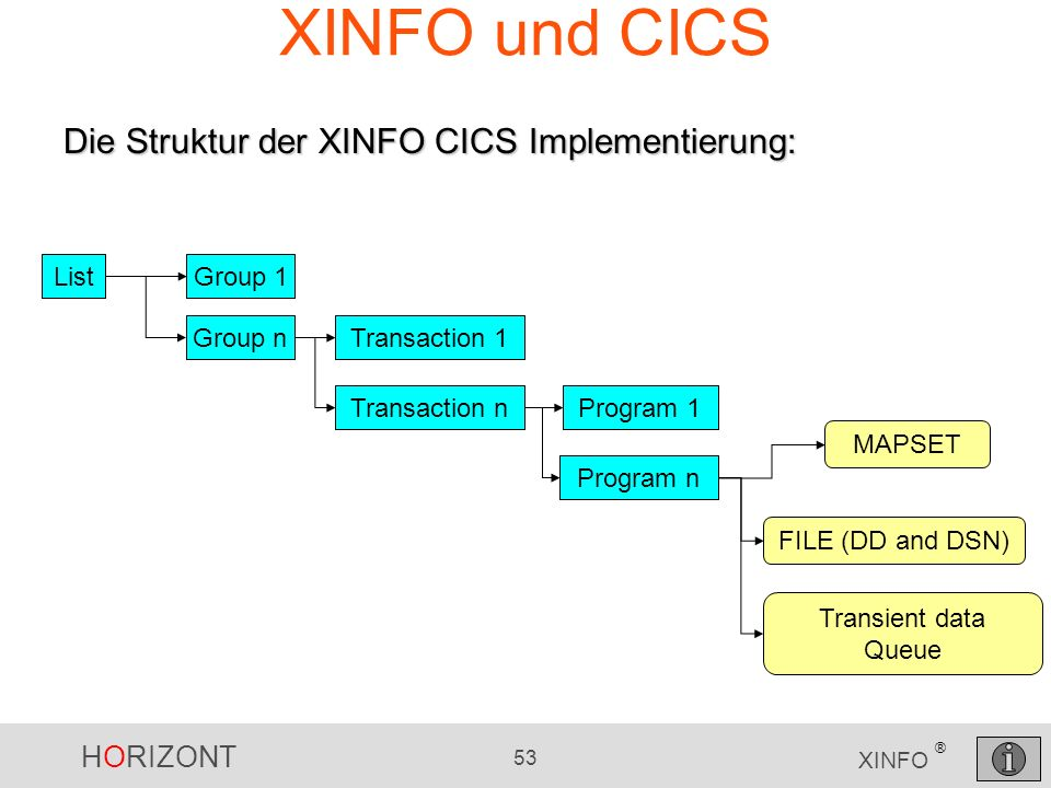 XINFO und CICS Die Struktur der XINFO CICS Implementierung: List