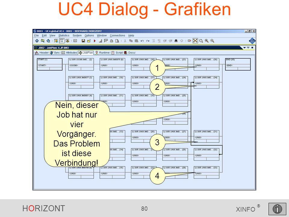 UC4 Dialog - Grafiken 1. 2. Nein, dieser Job hat nur vier Vorgänger. Das Problem ist diese Verbindung!