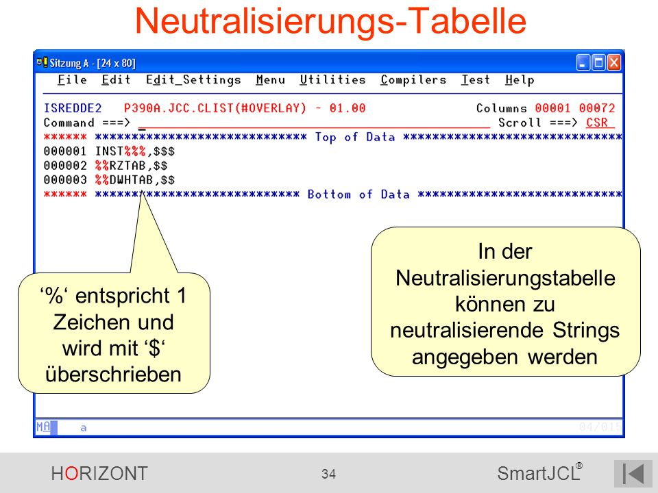 Neutralisierungs-Tabelle